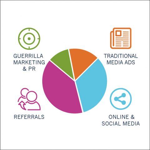 Infographic Communications Design marketing